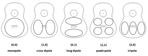 Primary modes of the guitar top